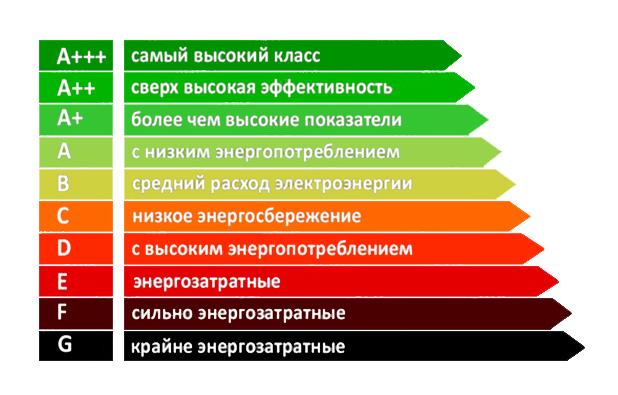 энергоэффективность электроприборов